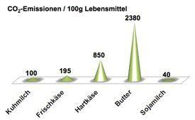 CO2_pro_100g_Lebensmittel_3