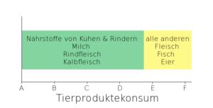 Von den in der Schweiz konsumierten tierlichen Proteinen, Fetten und Kohlenhydraten stammen fast 75% von Kühen und Rindern (ca. 65% von Milchprodukten). Die restlichen gut 25% kommen von allen anderen Tierprodukten.